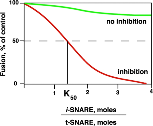 The addition of iSNAREs (red) inhibits normally active SNARE complexes.