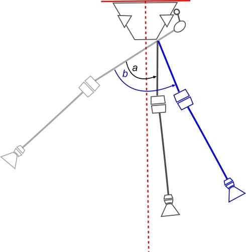 Performing a valgus osteotomy equal in size to the maximum range of adduction plus any adduction contracture will bring the femoral shaft to its normal inclination of 9° to the vertical. Bringing the shaft to vertical therefore overcorrects by 9° (valgus correction a). This does not lateralise the shaft or knee joint sufficiently. Therefore an overcorrection in the region of 30° is preferable to allow a shift of the limb from the midline (valgus correction b). This overcorrection in effect produces an 'abduction contracture', i.e. in order to stand with both legs parallel, the patient has to tilt the pelvis