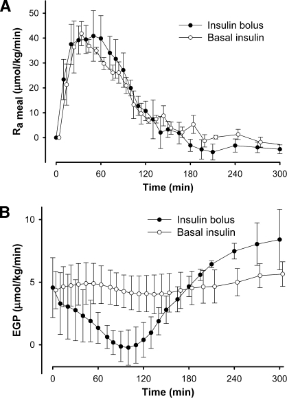Rates of postprandial meal–derived glucose appearance (Rameal) (A) and EGP (B) following a meal under conditions of basal insulin and with an additional insulin bolus at −20 min.