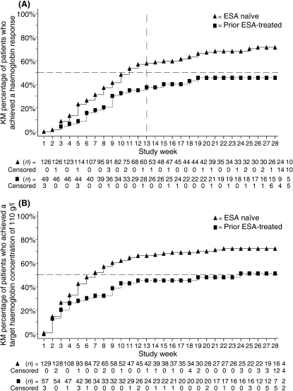 Kaplan–Meier plots of the time to haemoglobin response and of the time to target haemoglobin over the 28-week treatment period. (A) The time to haemoglobin response for erythropoiesis-stimulating agent (ESA)-naïve patients and prior ESA-treated patients. (B) The time to target haemoglobin for ESA-naïve patients and prior ESA-treated patients. n below each graph represents the number of patients at risk for an event (patients were censored after an end-point was achieved).
