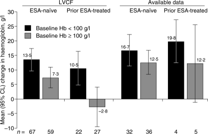 Change in haemoglobin from baseline to week 53/55. Data are presented from an analysis using the last-value-carried-forward (LVCF) approach and from an analysis using available data. The mean change in haemoglobin is shown by baseline haemoglobin category. Error bars indicate the upper and lower 95% CL. ESA, erythropoiesis-stimulating agent; CL, confidence limit.