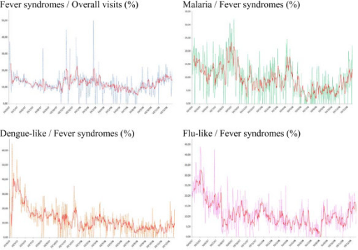 Daily Sentinel surveillance time series plots (%) of total visits of fever and of total fever of the 3 syndrome groups and the moving average Apr. 10, 2007 - Dec. 31, 2008.
