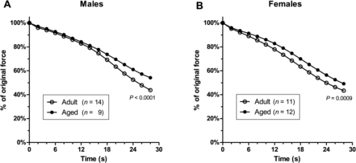Fatigue.The time course of force decline during 30 seconds of fatiguing stimulation is shown in (A) for males and (B) for females. It can be seen that in both males and females, EDL muscles from aged animals fatigued less rapidly than muscles from adult animals. At the end of the 30-second fatigue protocol, muscles from aged animals were able to generate a significantly higher percentage of their pre-fatigue force than muscles from adult animals. (Error bars are within thickness of symbols.)
