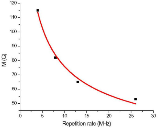 Magnetic strength M as a function of laser pulse repetition rate.