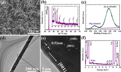 a SEM image, b XRD spectrum and c XPS spectrum of P-doped ZnO nanowires. The inset of b shows the detail of the peaks suppressed by (002) peak d Low-magnification TEM image and e HRTEM image of a typical P-doped ZnO nanowire. Inset of e: electron diffraction pattern of the nanowire f EDS spectrum of an individual P-doped ZnO nanowire.