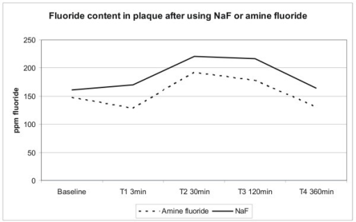 Fluoride content in plaque. Fluoride content in plaque after brushing with NaF or amine fluoride. The fluoride content in plaque is increasing 30 and 120 minutes after using NaF or amine fluoride and dropping to baseline level after 360 minutes. The differences are not significant.