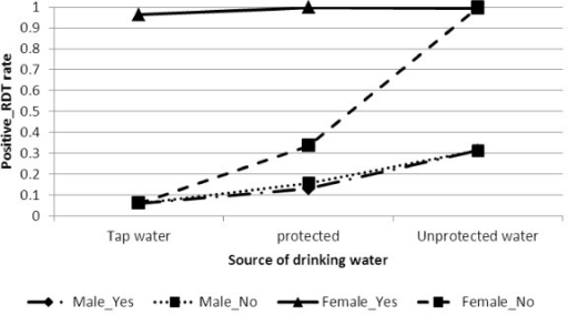 Log odds associated with rapid diagnosis test and gender, source of drinking water with availability of electricity.