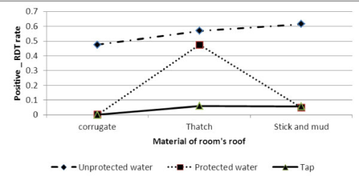 Log odds associated with rapid diagnosis test and material of room's roof with main source of drinking water.