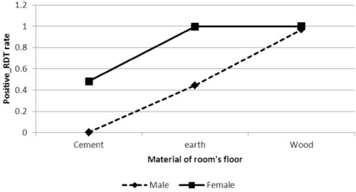 Log odds associated with rapid diagnosis test and gender with material of room's floor.