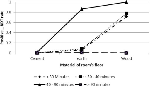 Log odds associated with rapid diagnosis test and material of room's floor with time to collect water.