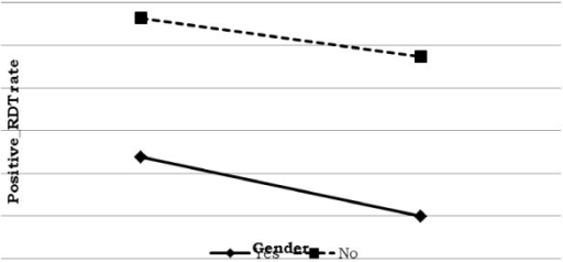 Log odds associated with rapid diagnosis test and anti-malaria spray with gender.