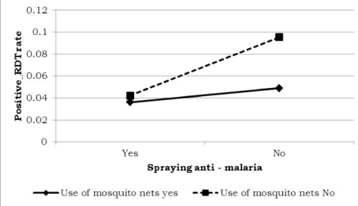 Log odds associated with rapid diagnosis test and use of anti-malaria with use of mosquito nets.