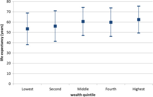 Within-group and between-group inequality among wealth quintiles 2011. Life expectancy (central dots) and absolute length of life inequality (high and low bar) for wealth quintiles indicates larger within- than between-group inequality.