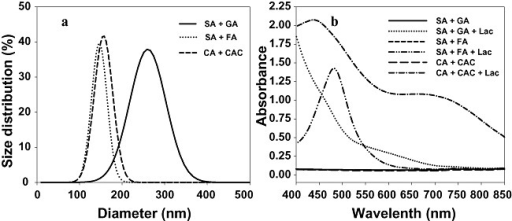 Hydrodynamic size distribution of insoluble polymers (A) and visible light absorbance capacity of soluble polymers (B) obtained from selected laccase‐catalysed colouration reactions. GA, gallic acid; SA, syringic acid; FA, ferulic acid; CA, catechin; CAC, catechol.