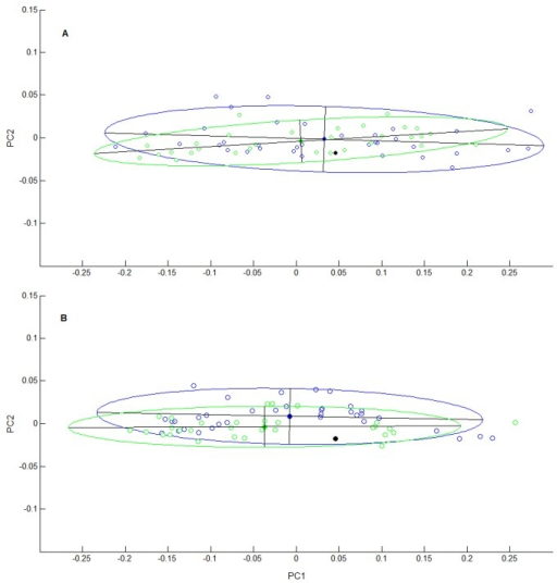 Geometrical distributions of vessels thrown.The geometrical space is formed by the first two principal components of the PCA performed on the coefficients of the elliptical Fourier analysis of the vessel outlines. Blue open markers represent all vessels thrown by the French potters; green open markers represent all vessels thrown by the Indian Multani potters. Using the same colour code, the 95%-confidence ellipses are superimposed, with their principal axes and centroids (solid markers). The solid black markers represent the model shape. Panel A: Small 0.75 kg spheres. Panel B: Large 2.25 kg spheres.