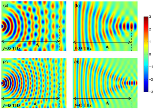 Simulation results of the Selfoc lens, showing the amplitude of the y component of electric field (Ey).The incident frequencies are 35 THz (a)–(b) and 45 THz (c)–(d), respectively. In calculations, the lateral profile of h is the same as that in Fig. 3.