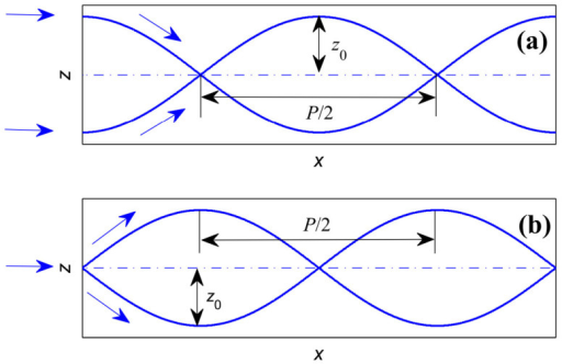Path of light propagating in GRIN media when the incident light is plane source (a) and point source (b).