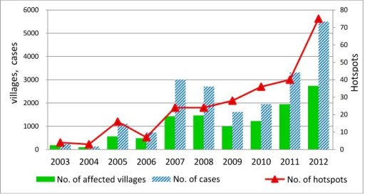 Number of affected villages, number of cases and number of hotspots in the upper north of Thailand during 2003–2012.