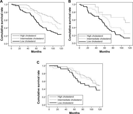 Survival curves of the participants who survived during the 10-year follow-up period among the three total cholesterol (TC) groups: for all participants (A), for men (B), and for women (C).
