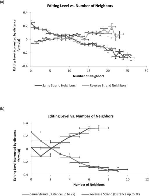 Number of Alus in the neighborhood affects editability. (a) One finds a positive correlation of editability with the number of reversely oriented repeats in the genomic neighborhood (10 000 bp each side) and a negative correlation with the number of same strand elements. (b) The effect is even stronger when looking at the immediate neighborhood (2000 bp each side). Note that we plot the difference between the observed editing level and the average level for all Alu whose nearest neighbor is at the same distance (formula (1)). This difference could be positive or negative.