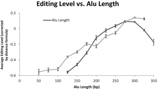 Editibility versus Alu length. Alus much shorter than the typical length are less editable, as they form weaker dsRNA. Elements too long are also less edited, on average, since their neighbor can bind to only a part of the long element. The longer the neighboring repeat is, the stronger the editing.