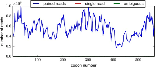 The per-codon read depth as a function of primary sequence.This plot is typical of the samples. The read depth varied fairly consistently as a function of primary sequence, presumably due to biases in the positions at which the HA gene tended to fragment. This plot is the file replicate_3/DNA/replicate_3_DNA_codondepth.pdf described at http://jbloom.github.io/mapmuts/example_WSN_HA_2014Analysis.html.DOI:http://dx.doi.org/10.7554/eLife.03300.008