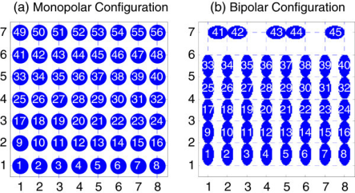 Two electrode configurations. (a) 56-channel monopolar electrode configuration (b) 45-channel bipolar electrode configuration.