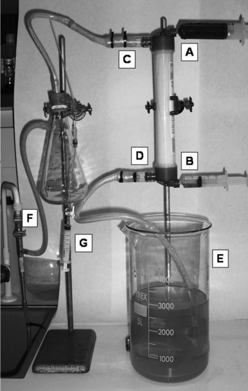 In vitro setup of simulated haemodialysis. (A) Blood compartment inlet; (B) blood compartment outlet; (C) dialysate outlet; (D) dialysate inlet; (E) dialysate reservoir; (F) water-driven vacuum pump; (G) efferent dialysate collection syringe.