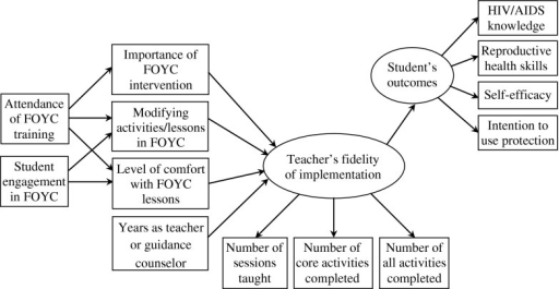 Hypothesized initial model of the relationships among factors influencing teacher's fidelity of implementation of FOYC intervention and student's knowledge, skill, perception, and intention outcomes