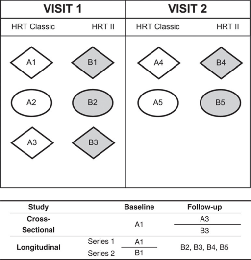 Schematic of examinations and study protocols. For all patients, the 2 visits were within 6 weeks of each other. Every participant underwent 5 HRT Classic tests and 5 HRT II examinations. Examinations 1, 3, and 4 (diamond-shaped) were acquired by ETW; examinations 2 and 5 (ellipse-shaped) were acquired by NGS. A3 and B3 were compared in the cross-sectional part, with A1 as baseline topography. In the longitudinal part, series 1 was composed of A1 as baseline topography and B2 to B5 as follow-up topographies. In the same way, series 2 was composed of B1 as baseline examination, and B2 to B5 as follow-up topographies.