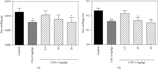 Effects of CTD-1 on DTH responses in BALB/c mice. BALB/c mice were initially sensitized with DNFB on days 0 and 1 and then challenged with DNFB on day 9. Vehicle and CTD-1 were administered after the first challenge. Ear swelling was calculated as the difference between the weights (a) or thickness (b) of left (DNFB treated) and right (untreated) ear punches 24 h after challenge. Treatment by CSA (1 mg/Kg) was set as positive group. Data are expressed as mean ± S.D. *P < 0.05, **P < 0.01, n = 5 mice/group.