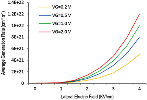 Carrier net generation rate αi as a function of lateral electric field E(y).