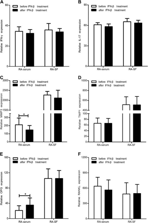 Cytokine patterns before and after IFN-β treatment in RA serum and SF. Serum and SF levels of IFN-γ (A), IL-17 (B), MMP-3 (C), TIMP-1 (D), OPG (E), and RANKL (F) in RA patients before and after IFN-β administration. *: P <0.05.
