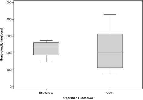 Box plots of bone mineral density for both procedures.