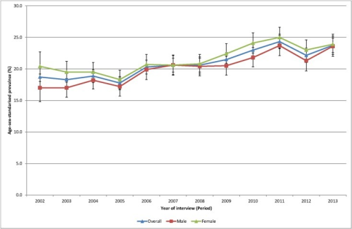 Age sex standardised prevalence of obesity, 2002 to 2013.