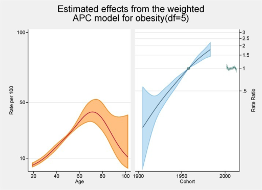 Multivariable APC-analysis of obesity per 100 2002–2013, shown as line graphs representing rates (%) and rate ratios (log scale), with its 95% confidence interval (shaded area).The left line is the estimated age effect, the middle line refers to the estimated birth cohort effect and the short line to the right refers to the estimated period effect.