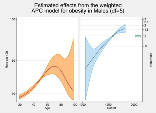 Multivariable APC-analysis of obesity for males per 100 2002–2013, shown as line graphs representing rates (%) and rate ratios (log scale), with its 95% confidence interval (shaded area).The left line is the estimated age effect, the middle line refers to the estimated birth cohort effect and the short line to the right refers to the estimated period effect.