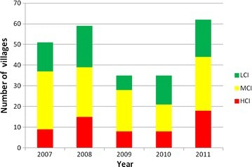 Number of villages with high case incidence (HCI), middle case incidence (MCI) and low case incidence (LCI) in the period 2007–2011 in Purworejo District.