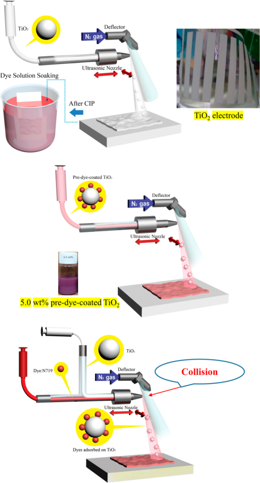 Schematic showing the fabrication of flexible DSCs using a combination of dye soaking and ultrasonic spray technology, pre-dye-coating ultrasonic spray technology, and codeposition ultrasonic spray technology.In all instances, TiO2 electrodes were prepared by ultrasonic spray coating and cold isostatic pressing (CIP).