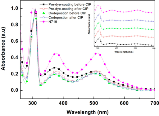 UV-vis absorption spectrum of detached N719 dyes from a pre-dye-coating solution prior to CIP () and after CIP (), a codeposition solution prior to CIP () and after CIP (), and a N719 reference () after normalization.The inset shows the respective UV-vis spectrum for each.