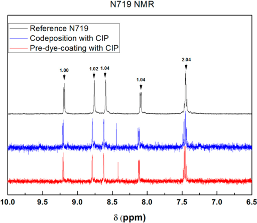 1H NMR spectra for the aromatic region of N719 dye obtained from solutions of N719 (black), codepositon with CIP (blue), and pre-dye-coating with CIP (red) in DMSO-d6 containing 0.1 M NaOD.