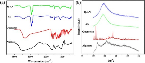a FT-IR spectra and b X-ray diffraction spectra of sodium alginate, quercetin, AN, and Q-AN
