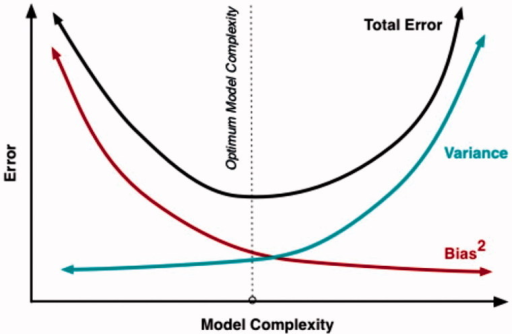 The relation between increasing complexity (amount of data) and the total number of errors in a scientific model. The figure illustrates a U-shaped relation resulting from diminishing bias (increased validity of the scientific model) and an increasing variation (reduced reliability of the model). A trade-off with an optimal interval is defined in the figure.[8]