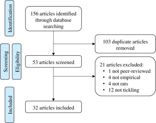 Article Selection.A flow chart of the selection process of articles using tickling in rats from an original search of databases.