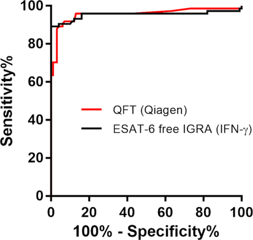 ROC Curve analysis comparing the diagnostic potential of ESAT-6 free IGRA and QFT (Qiagen).Analysis included samples from 74 patients and 100 controls. The Area Under the Curve reflects the antigen cocktails' ability to differentiate between cases and controls. AUC for QFT (Qiagen) 0.96 (95% CI 0.92–0.99), ESAT-6 free IGRA (IFN-γ) 0.95 (95% CI 0.91–0.99). There was no significant difference between the ROC curves.