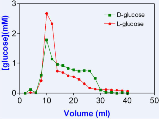 A partial separation of 20 mM D-and 20 mM L-glucose on a P-4 column, prewashed with 100 mM butanol.The eluting solution contained 100 mM butanol.