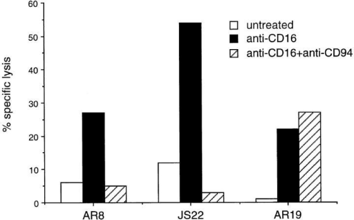 CD94 cross-linking inhibits CD16-mediated lysis of NKG2A  positive NK cell clones. 51Cr-labeled P815 target cells were either preincubated with anti-CD16 (anti-CD16), or anti-CD16 and anti-CD94  (anti-CD16 + anti-CD94) or complete medium (untreated) prior to incubation with the NKG2A positive NK cell clones AR8 and JS22 or the  NKG2A negative NK cell clone, AR19 for 4 h. 51Cr released was measured in a γ counter and the percentage of specific lysis calculated.