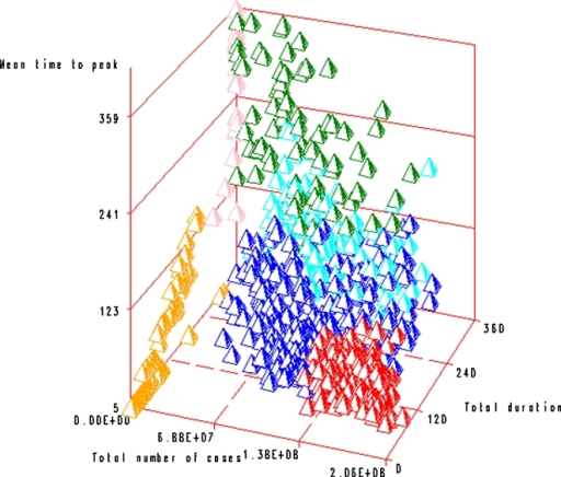 Results of the clustering analysis: the six profiles (profile A in red, B in green, C in blue, D in light blue, E in pink and F in orange) are represented according to three criteria: the total duration, the total number of cases and the mean time to peak.