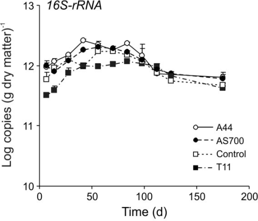Quantification of 16S-rRNA in cattle fecal deposits under field conditions. The treatments were (N = 3; plus standard error): Control, no antimicrobial agents added to the diets of steers from which fecal deposits originated; A44, chlortetracycline (44 ppm); AS700, chlortetracycline and sulfamethazine (each at 44 ppm); T11, tylosin (11 ppm).