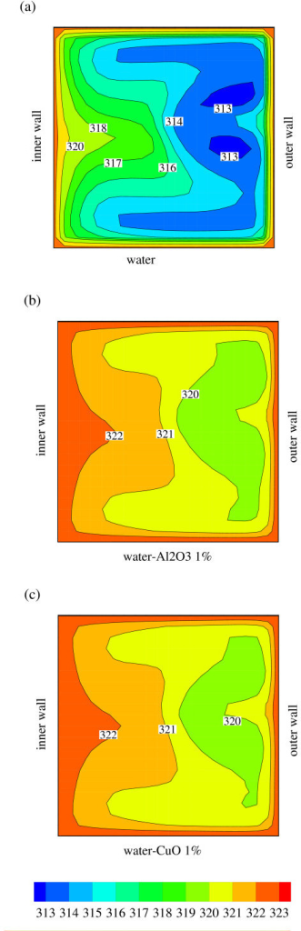Temperature distribution of (a) water, (b) water with 1% Al2O3, and (c) water with 1% CuO flows inside an in-plane coiled tube at L = 50 cm.